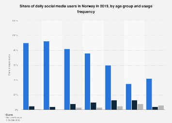 Share of social media users in Norway 2017, by age group and usage frequency