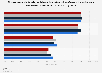 Usage of antivirus software in the Netherlands 2016-2017, by device