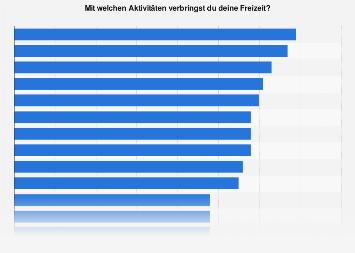 Umfrage zu Freizeitaktivitäten von Jugendlichen in Oberösterreich bis 2017