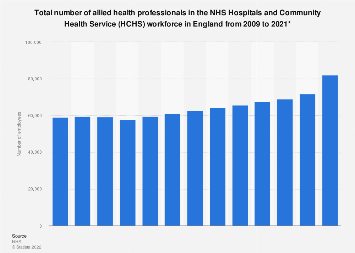 NHS workforce: Number of allied health professionals in HCHS 2009-2018