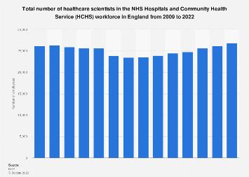 NHS workforce: Number of healthcare scientists in HCHS 2009-2018