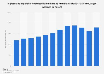 Ingresos del Real Madrid Club de Fútbol 2007/2008-2017/2018