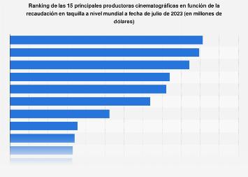 Ranking mundial de productoras cinematográficas según la recaudación en taquilla 2018