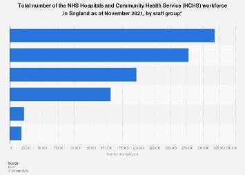 NHS workforce: Number of HCHS staff 2018, by staff group