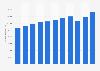 Total sales revenue of Nestlé Belgilux 2010-2018
