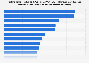 Ranking mundial de las películas de Walt Disney más taquilleras a marzo de 2018