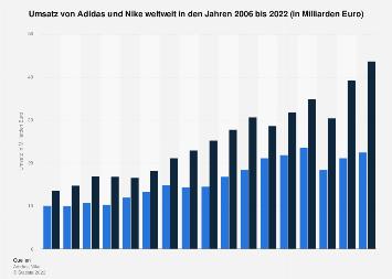 Umsatz von Adidas und Nike weltweit bis 2018