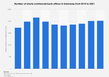 Number of sharia commercial bank offices in Indonesia 2011-2016