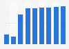 Total equity of Nestlé Belgilux 2010-2018