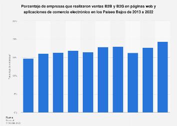 E-commerce: porcentaje de empresas que realizaron ventas B2B y B2G Países Bajos 2018