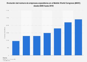 Empresas expositoras en el Mobile World Congress 2006-2019