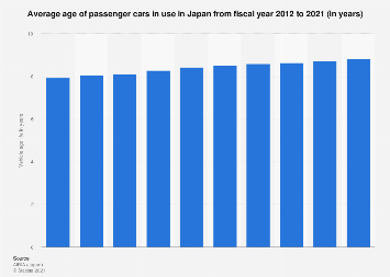 Average age of passenger cars in Japan FY 2007-2016
