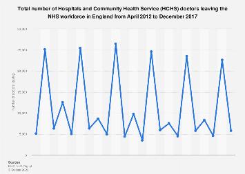NHS workforce: HCHS doctors leaving 2012-2017