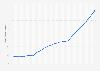 Encours de la dette publique de la Belgique 2012-2022