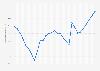 Dette publique brute de la Belgique en pourcentage du PIB 2014-2024