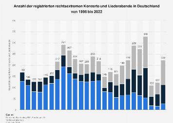 Registrierte rechtsextreme Konzerte und Liederabende in Deutschland bis 2018