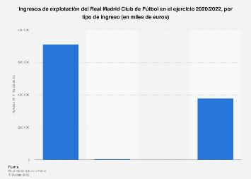 Ingresos de explotación por tipo del Real Madrid Club de Fútbol 2017/2018