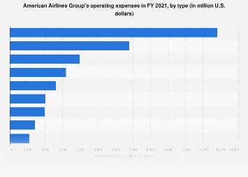 American Airlines' operating expenses before depreciation FY 2017