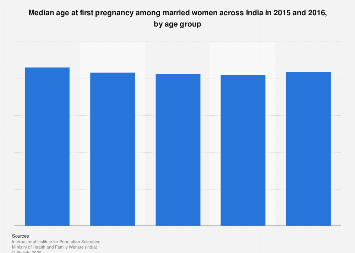 First pregnancy among married women in India - median age by age groups 2014