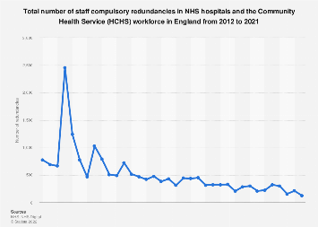 NHS workforce: compulsory staff redundancies 2012-2018