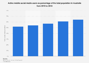 Mobile social media users as a percentage of the total population Australia 2015-2018