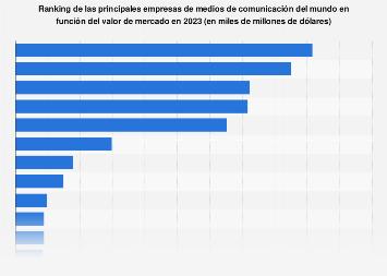 Ranking mundial de empresas de medios de comunicación por valor de mercado 2018