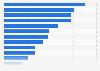 Umfrage zur Auswahl von Urlaubszielen in Deutschland im Jahr 2017