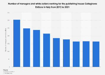 Italy: Caltagirone Editore number of managers and white collars 2013-2017