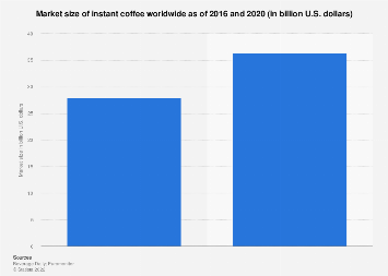 united states coffee industry 2015 market I'm a researcher and educator based in ontario, canada, with a keen interest in collaborative inquiry learning approaches incorporating digital technologies, and the design of constructivist learning environments to support this.