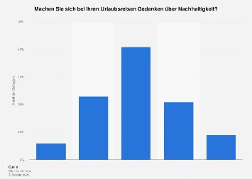 Umfrage unter Deutschen zur Berücksichtigung von Nachhaltigkeit bei Urlaubsreisen '17