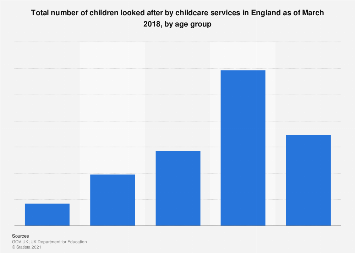 Number of children looked after in England, by age group 2017