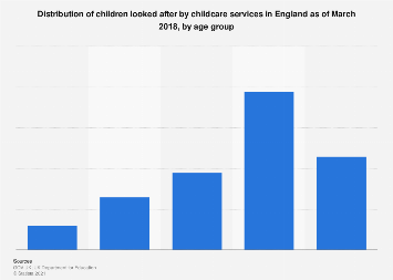 Share of children looked after in England, by age group 2017