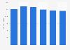 Net interest result of BNP Paribas Fortis 2014-2018