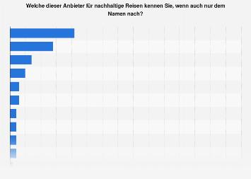Umfrage zur Bekanntheit von Anbietern für nachhaltige Reisen in Deutschland 2017