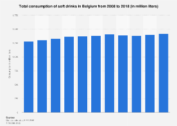 Consumption of soft drinks in Belgium 2008-2017
