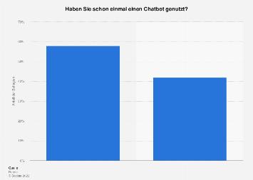 Umfrage unter Millennials zur Nutzung von Chatbots in den USA 2016