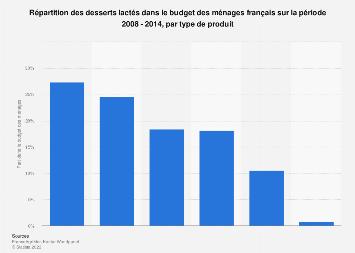 Part des desserts lactés dans le budget des ménages France 2014, par type de produit