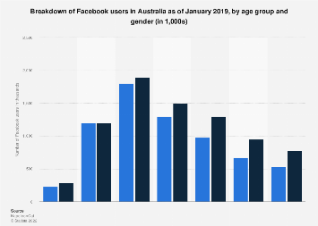 Number of Facebook users Australia 2018 by age