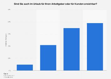 Umfrage zur Erreichbarkeit im Urlaub in Österreich 2016