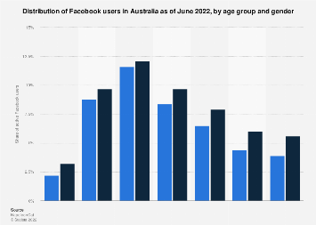 Distribution of Facebook users Australia 2018 by age and gender