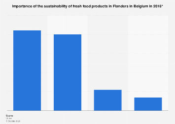 Importance of the sustainability of fresh food products in Flanders in Belgium 2016