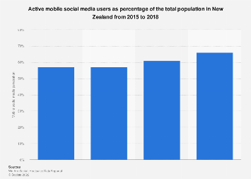 Mobile social media users as a percentage of the total population NZ 2015-2018
