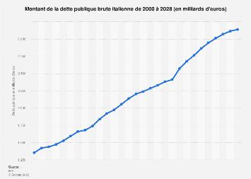 Encours de la dette publique brute de l'Italie 2010-2020