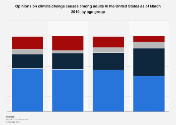 View of human-caused climate change among U.S. adults by age group 2017