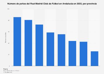 Peñas madridistas por provincia Andalucía 2018