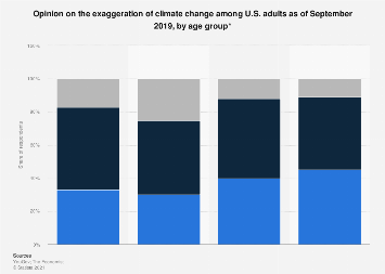 U.S. adults who believe climate change is exaggerated 2017, by age group