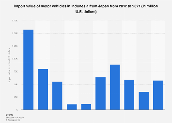 Import value of motor vehicles in Indonesia from Japan 2011-2016