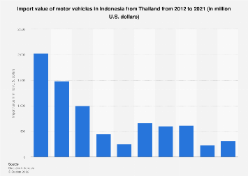 Import value of motor vehicles in Indonesia from Thailand 2011-2016
