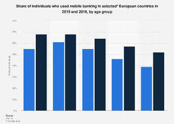 Distribution of mobile banking use in selected European countries 2015-16, by age