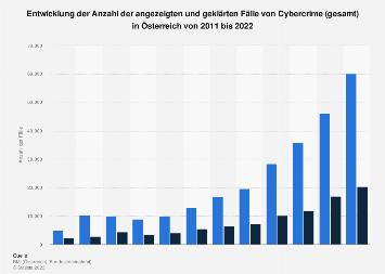 Angezeigte und aufgeklärte Fälle von Cybercrime in Österreich bis 2018